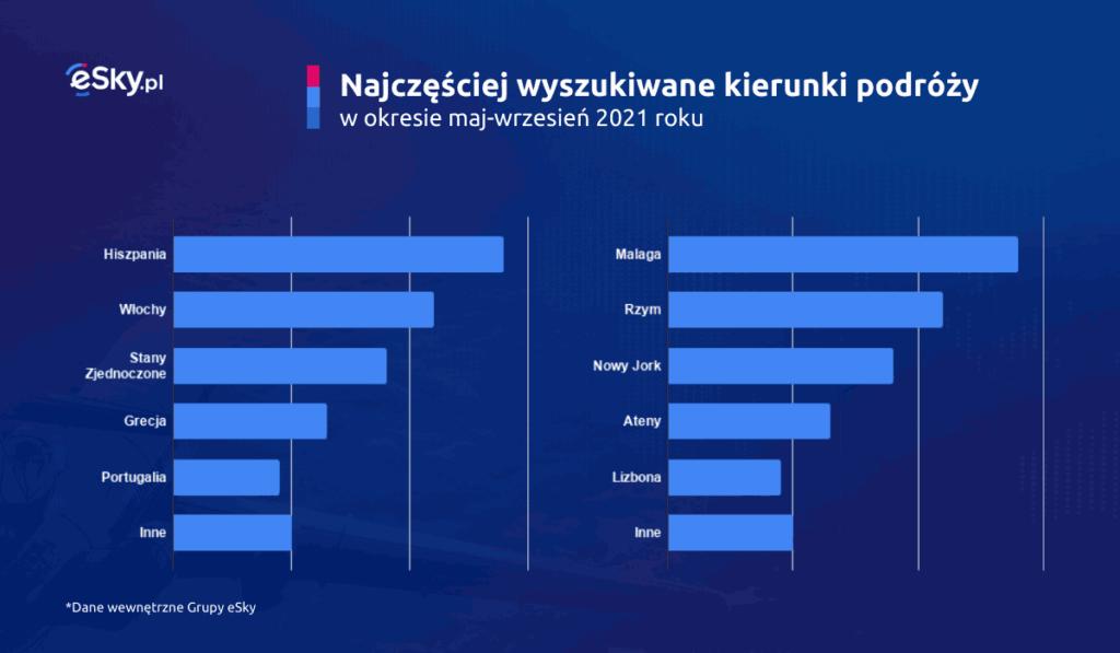 gdzie na urlop w 2021, gdzie pojechać na urlop w 2021, top 5 kierunków wakacyjnych, gdzie zaplanować tegoroczne wakacje, gdzie pojechać na wakacje, szczecin, follow me, berlin, interglobus